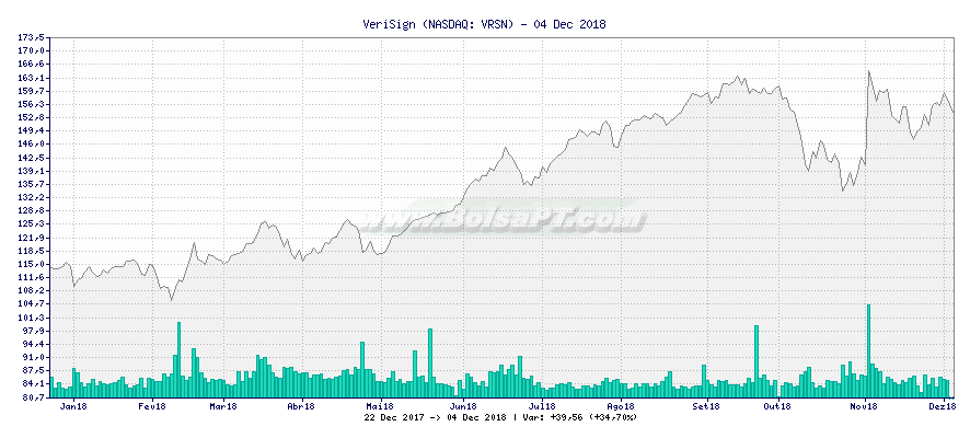 Gráfico de VeriSign -  [Ticker: VRSN]