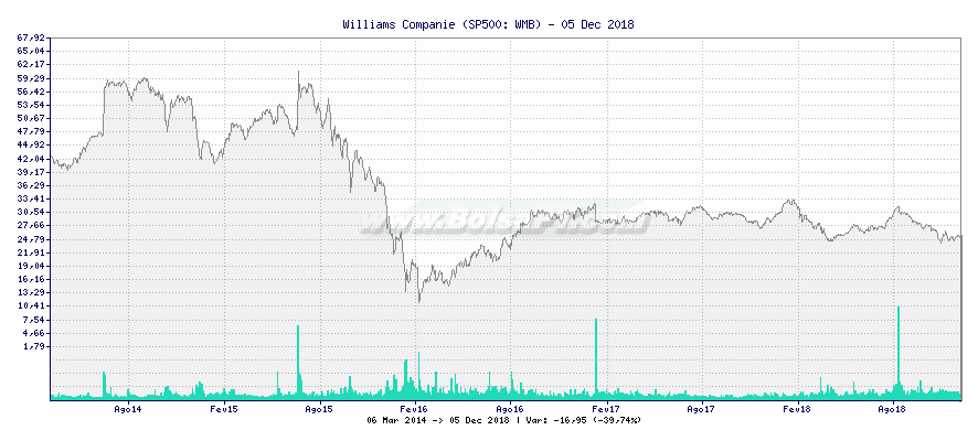 Gráfico de Williams Companie -  [Ticker: WMB]