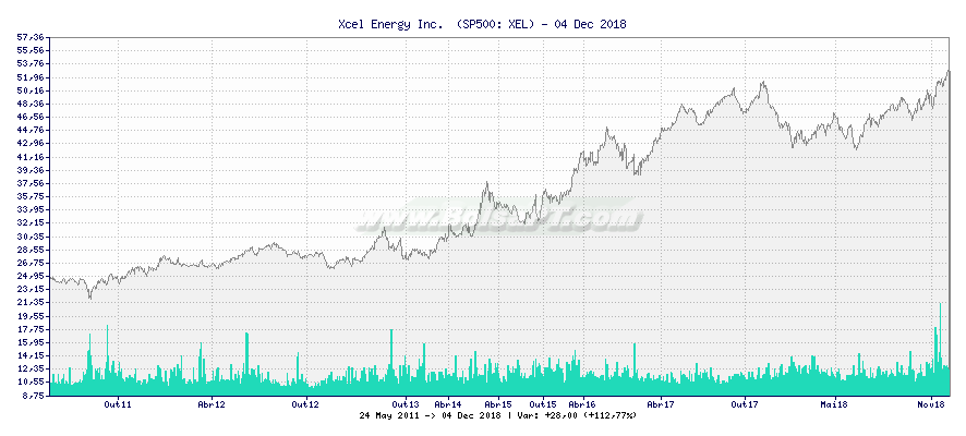 Gráfico de Xcel Energy Inc.  -  [Ticker: XEL]
