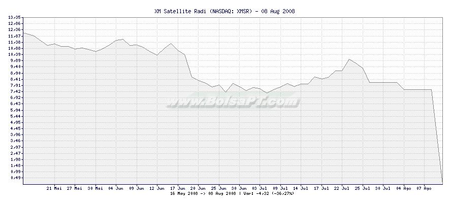 Gráfico de XM Satellite Radi -  [Ticker: XMSR]